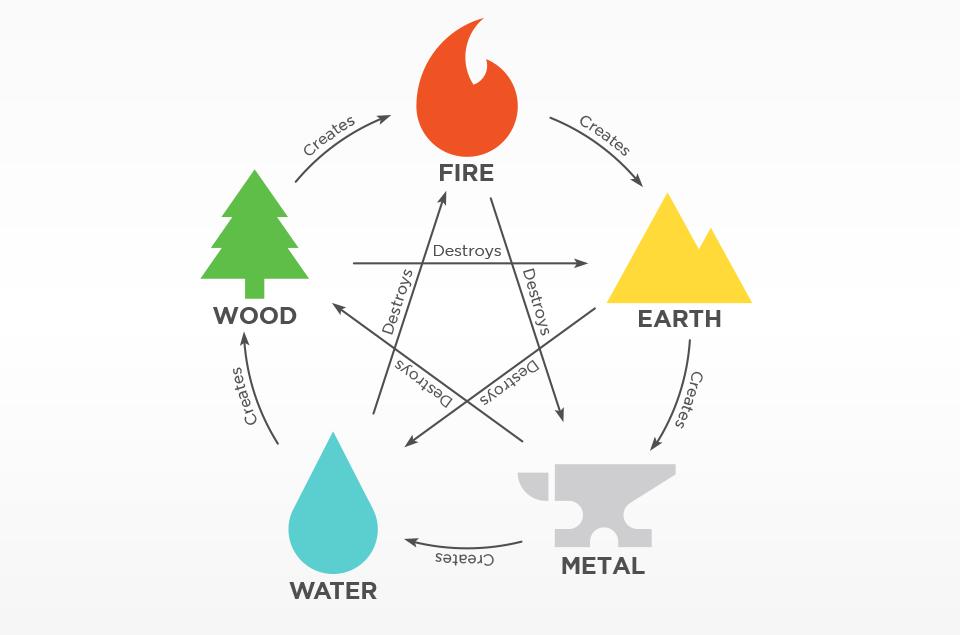 Feng-Shui-Elements-1