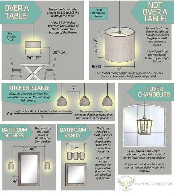 reguli de amenajare despre corpuri de iluminat