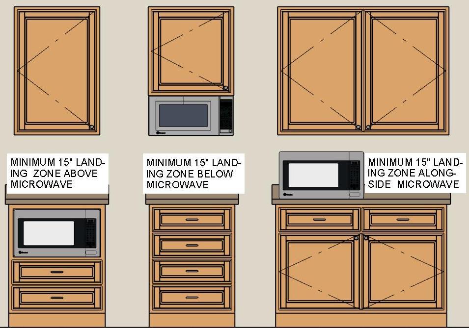 reguli de amenajare amplasare cuptor cu microunde