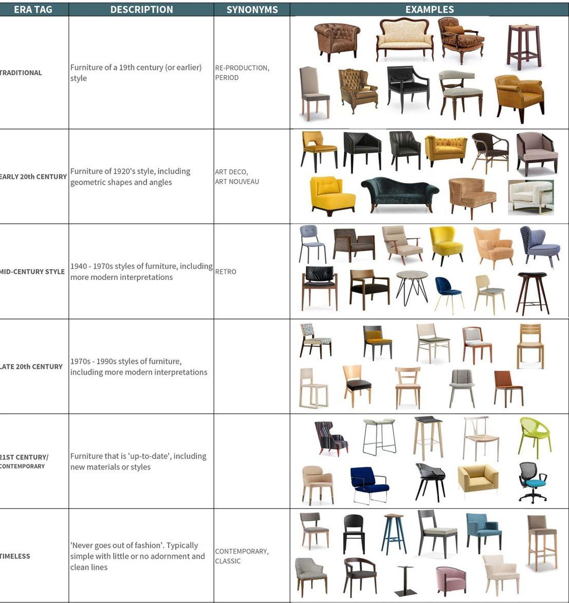 tipologii de mobilier