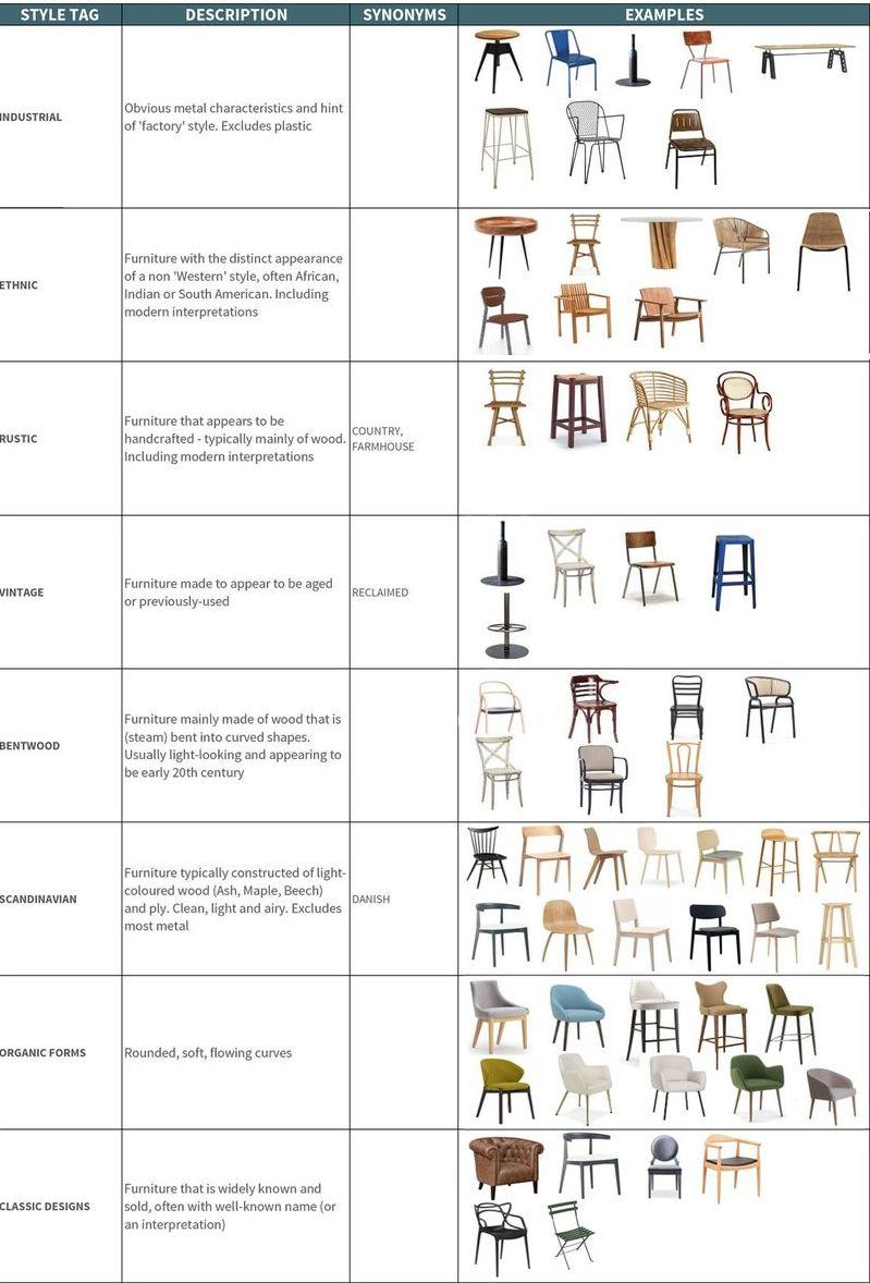 tipologii de mobilier stiluri de mobilier
