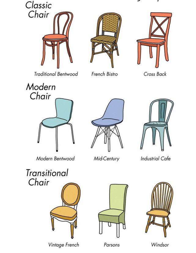tipologii de mobilier scaune