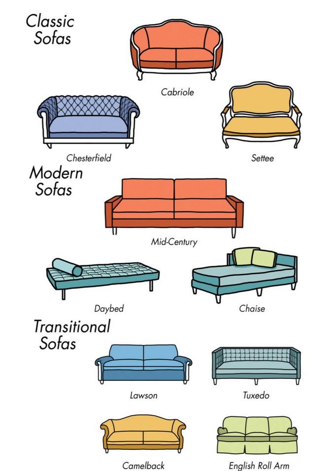 tipologii de mobilier canapele